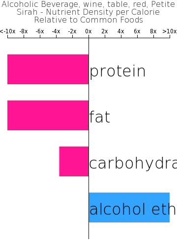 Alcoholic Beverage, wine, table, red, Petite Sirah nutrient composition bar chart