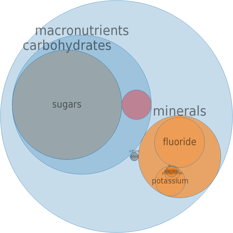 Alcoholic beverage, wine, table, white -all nutrients by relative proportion - including vitamins and minerals