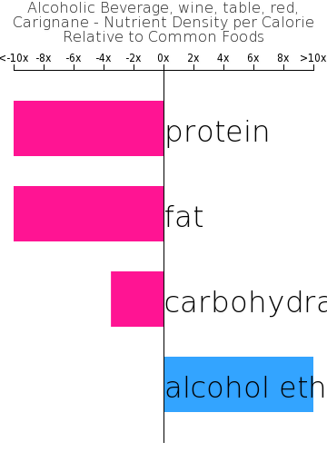 Alcoholic Beverage, wine, table, red, Carignane nutrient composition bar chart