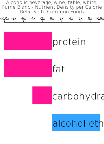 Alcoholic beverage, wine, table, white, Fume Blanc nutrient composition bar chart