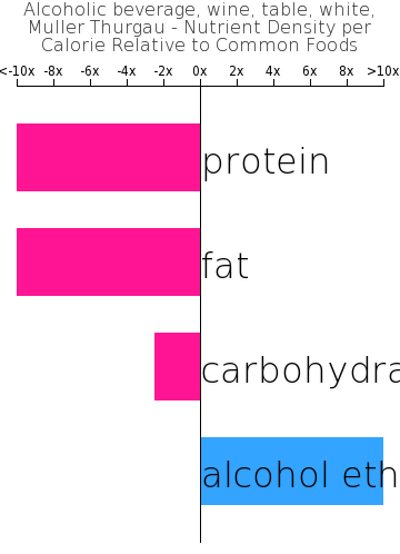 Alcoholic beverage, wine, table, white, Muller Thurgau nutrient composition bar chart