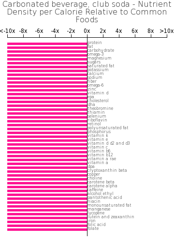 Carbonated beverage, club soda nutrient composition bar chart