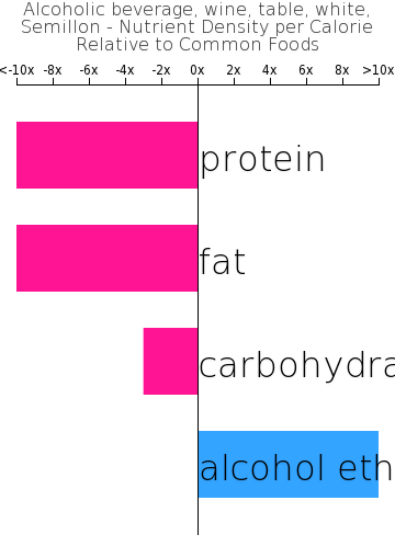 Alcoholic beverage, wine, table, white, Semillon nutrient composition bar chart