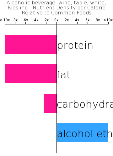 Alcoholic beverage, wine, table, white, Riesling nutrient composition bar chart