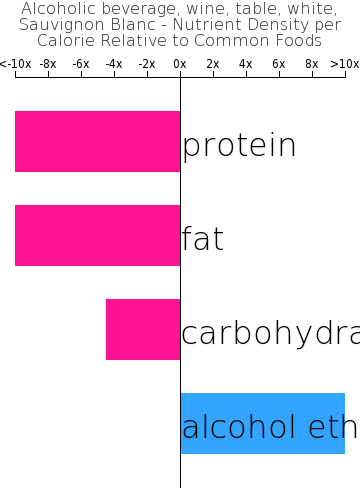 Alcoholic beverage, wine, table, white, Sauvignon Blanc nutrient composition bar chart