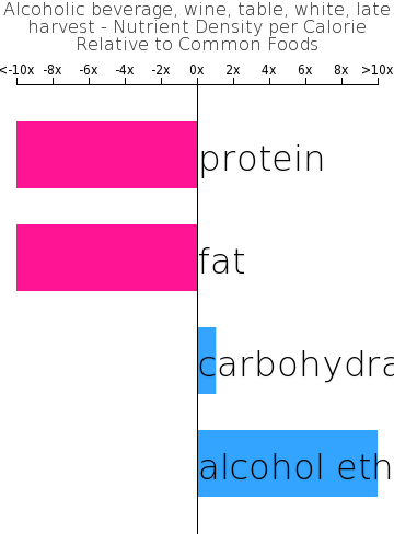 Alcoholic beverage, wine, table, white, late harvest nutrient composition bar chart