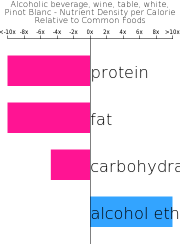 Alcoholic beverage, wine, table, white, Pinot Blanc nutrient composition bar chart