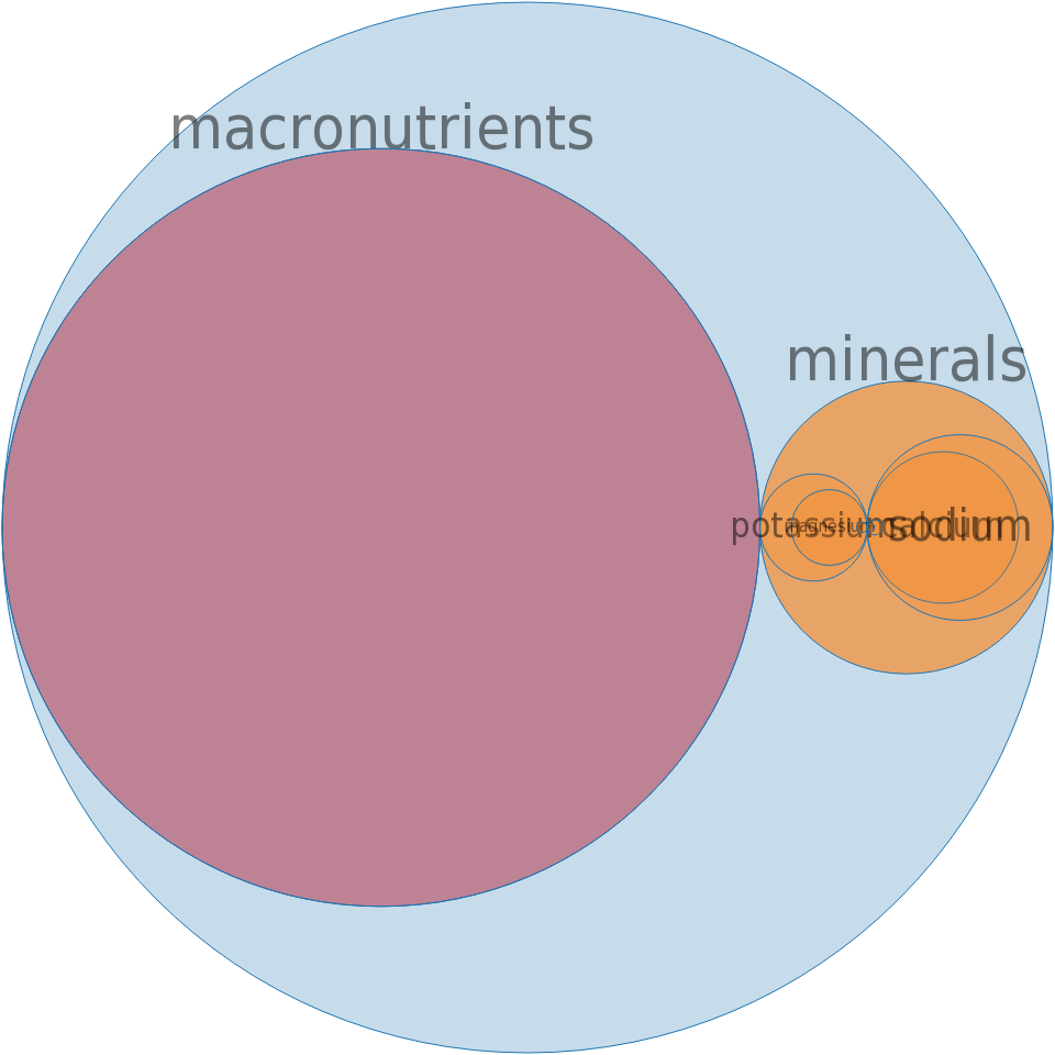Carbonated beverage, low calorie, other than cola or pepper,  without caffeine -all nutrients by relative proportion - including vitamins and minerals