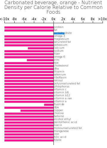 Carbonated beverage, orange nutrient composition bar chart