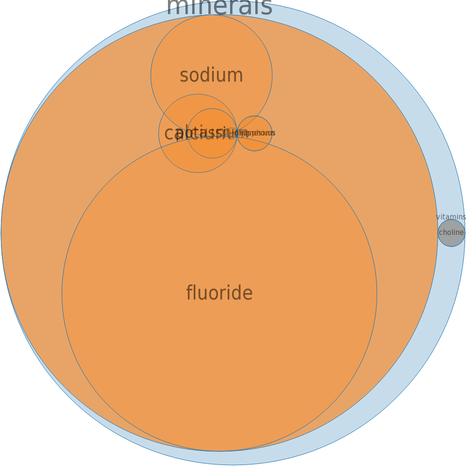 Carbonated beverage, orange -all nutrients by relative proportion - including vitamins and minerals