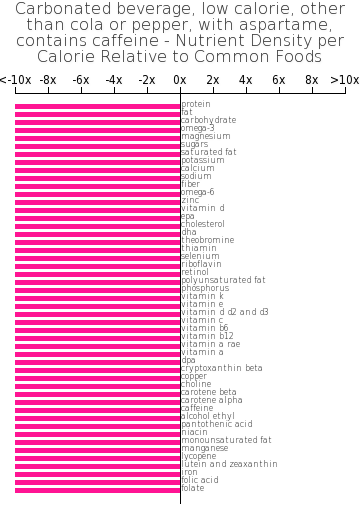 Carbonated beverage, low calorie, other than cola or pepper, with aspartame, contains caffeine nutrient composition bar chart