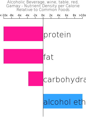 Alcoholic Beverage, wine, table, red, Gamay nutrient composition bar chart