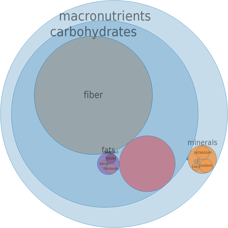 Carob-flavor beverage mix, powder -all nutrients by relative proportion - including vitamins and minerals
