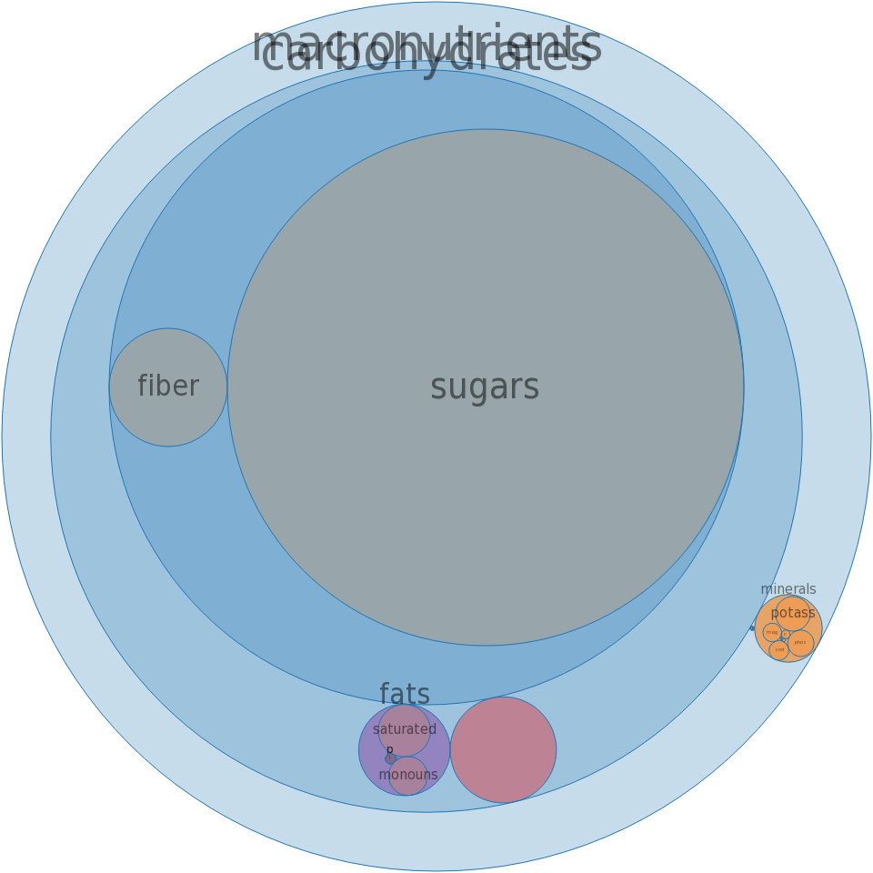 Chocolate syrup -all nutrients by relative proportion - including vitamins and minerals
