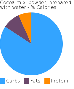 Cocoa mix, powder, prepared with water macronutrient pie chart