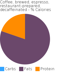 Coffee, brewed, espresso, restaurant-prepared, decaffeinated macronutrient pie chart