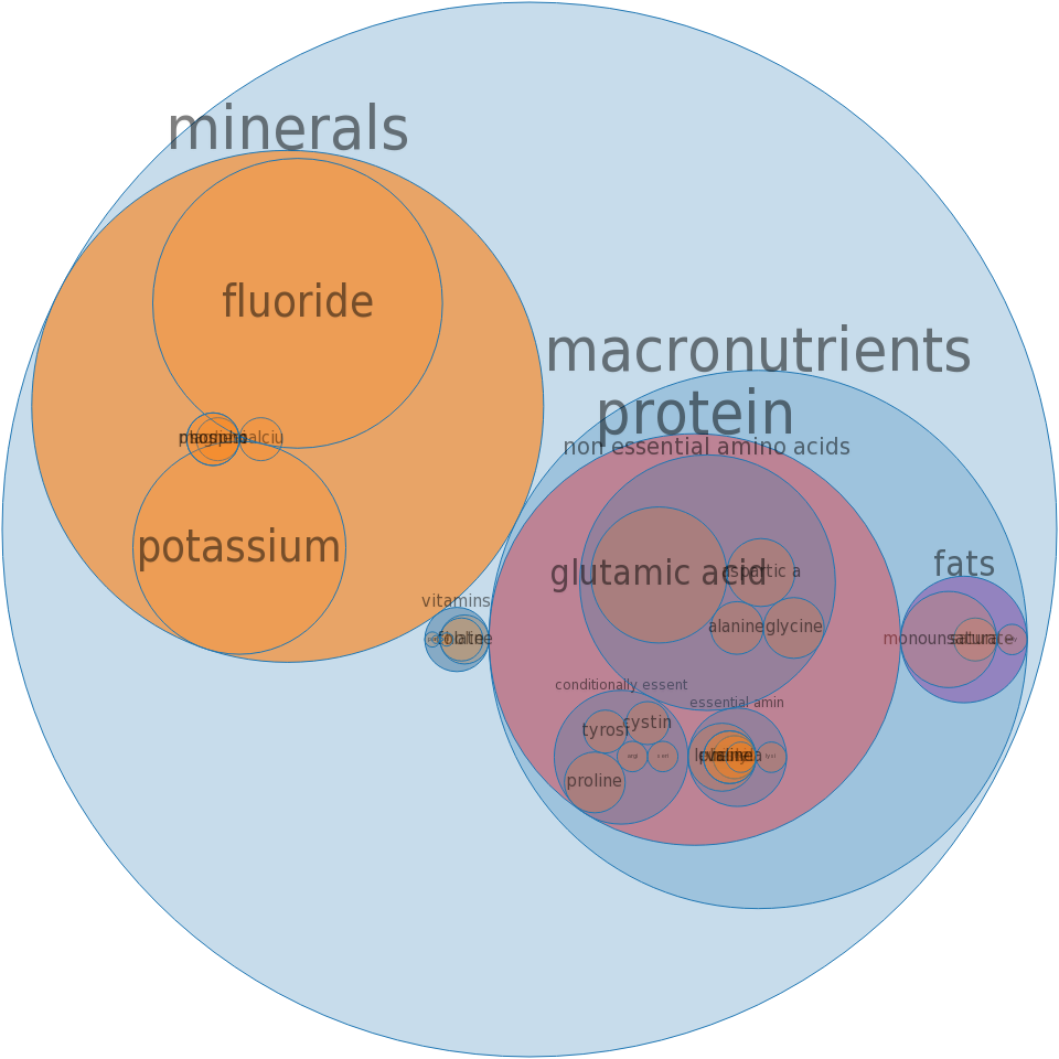 Coffee, brewed from grounds, prepared with tap water -all nutrients by relative proportion - including vitamins and minerals