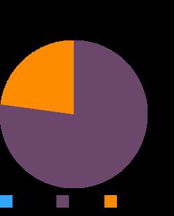 Coffee, brewed, espresso, restaurant-prepared macronutrient pie chart