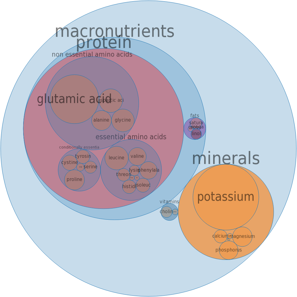Coffee, instant, decaffeinated, powder -all nutrients by relative proportion - including vitamins and minerals