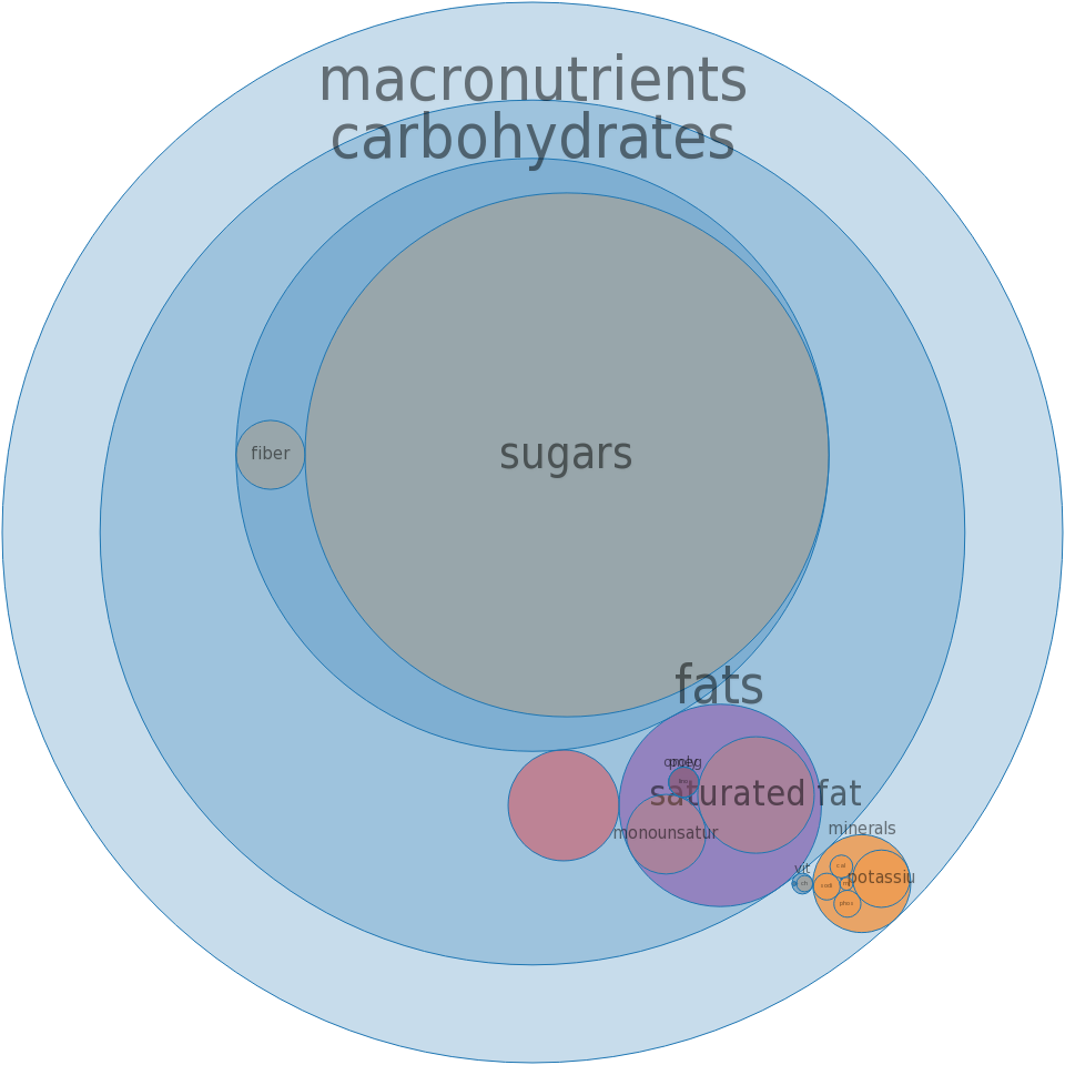 Coffee, instant, with sugar, cappuccino-flavor powder -all nutrients by relative proportion - including vitamins and minerals