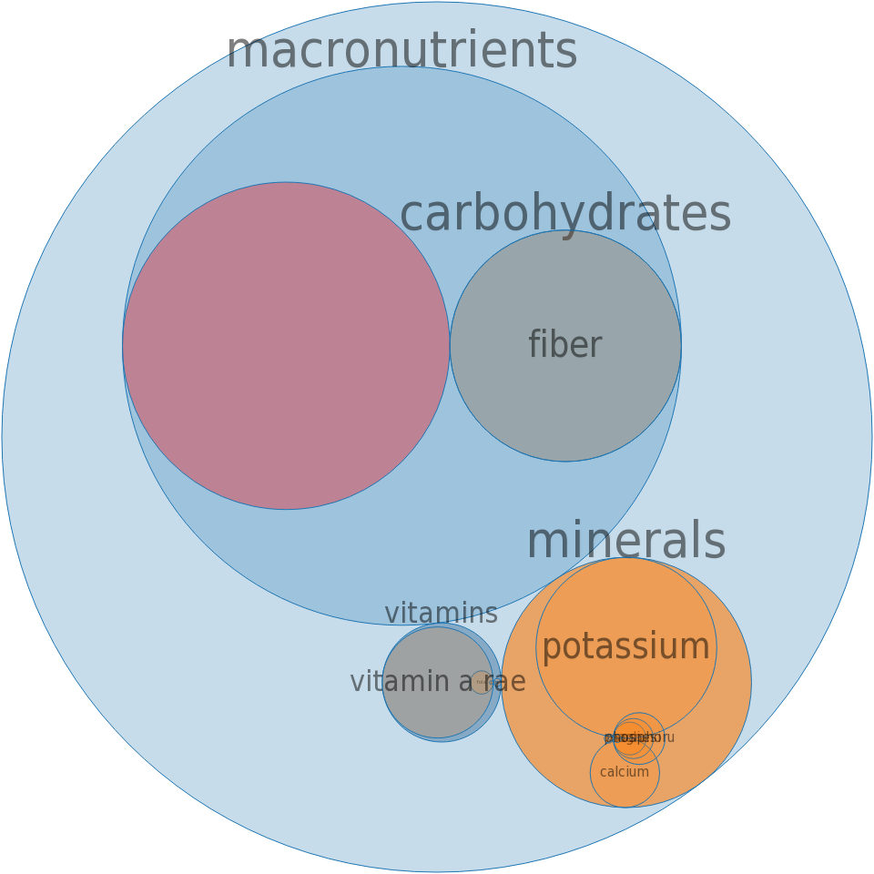 Cranberry-apricot juice drink, bottled -all nutrients by relative proportion - including vitamins and minerals