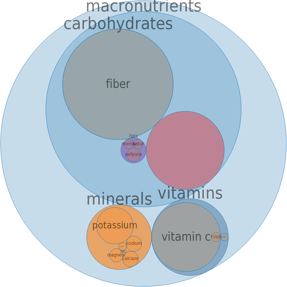 Fruit punch drink, frozen concentrate -all nutrients by relative proportion - including vitamins and minerals
