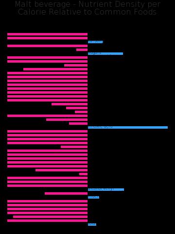 Malt beverage nutrient composition bar chart