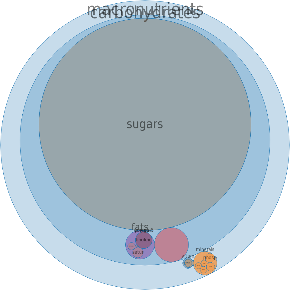 Malt beverage -all nutrients by relative proportion - including vitamins and minerals
