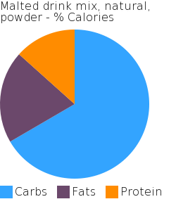 Malted drink mix, natural, powder macronutrient pie chart