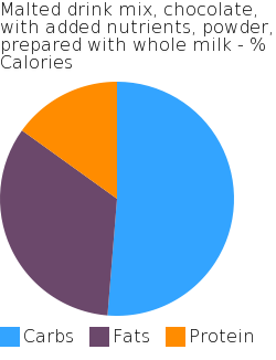 Malted drink mix, chocolate, with added nutrients, powder, prepared with whole milk macronutrient pie chart