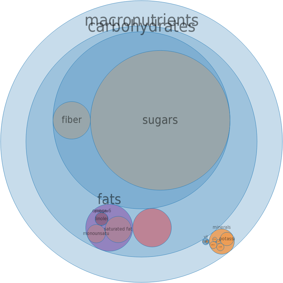Malted drink mix, chocolate, powder -all nutrients by relative proportion - including vitamins and minerals