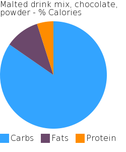 Malted drink mix, chocolate, powder macronutrient pie chart