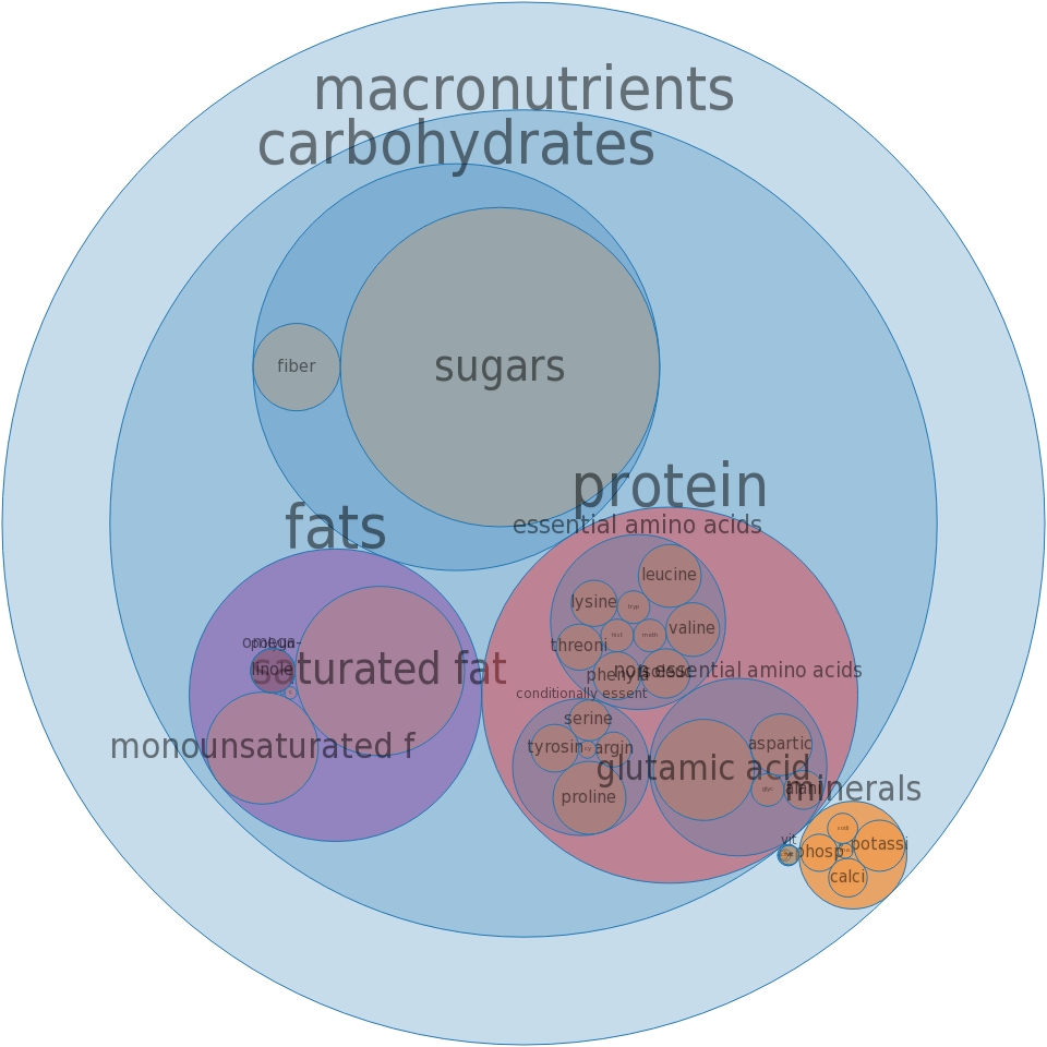 Malted drink mix, chocolate, powder, prepared with whole milk -all nutrients by relative proportion - including vitamins and minerals
