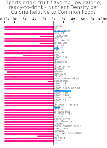 Sports drink, fruit-flavored, low calorie, ready-to-drink nutrient composition bar chart
