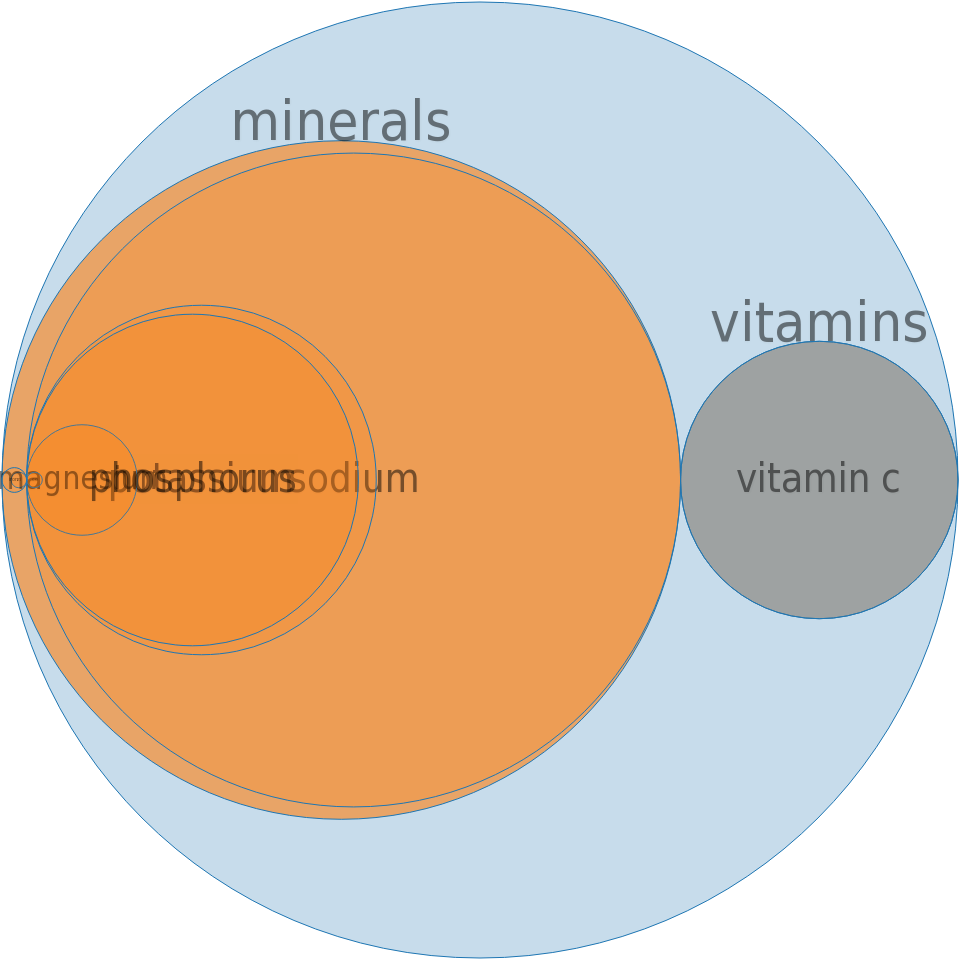 Sports drink, fruit-flavored, low calorie, ready-to-drink -all nutrients by relative proportion - including vitamins and minerals