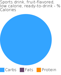 Sports drink, fruit-flavored, low calorie, ready-to-drink macronutrient pie chart