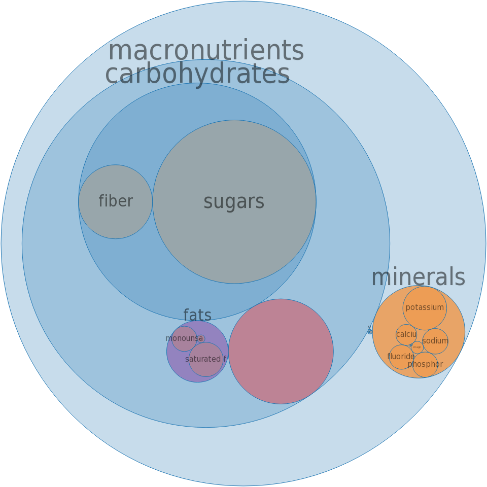 Cocoa mix, with aspartame, powder, prepared with water -all nutrients by relative proportion - including vitamins and minerals