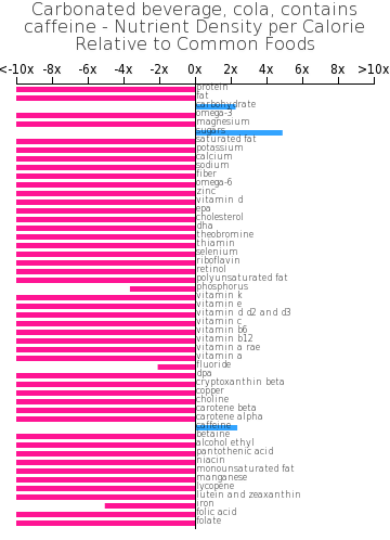 Carbonated beverage, cola, contains caffeine nutrient composition bar chart