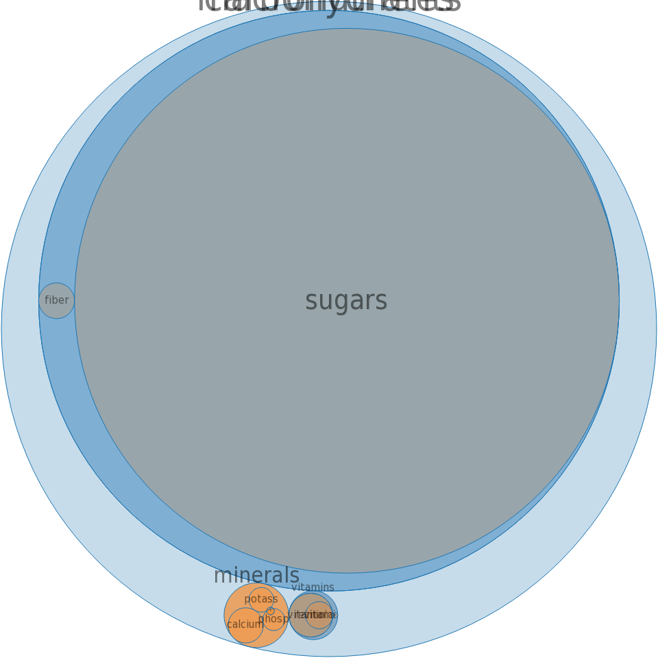 Orange-flavor drink, breakfast type, powder -all nutrients by relative proportion - including vitamins and minerals