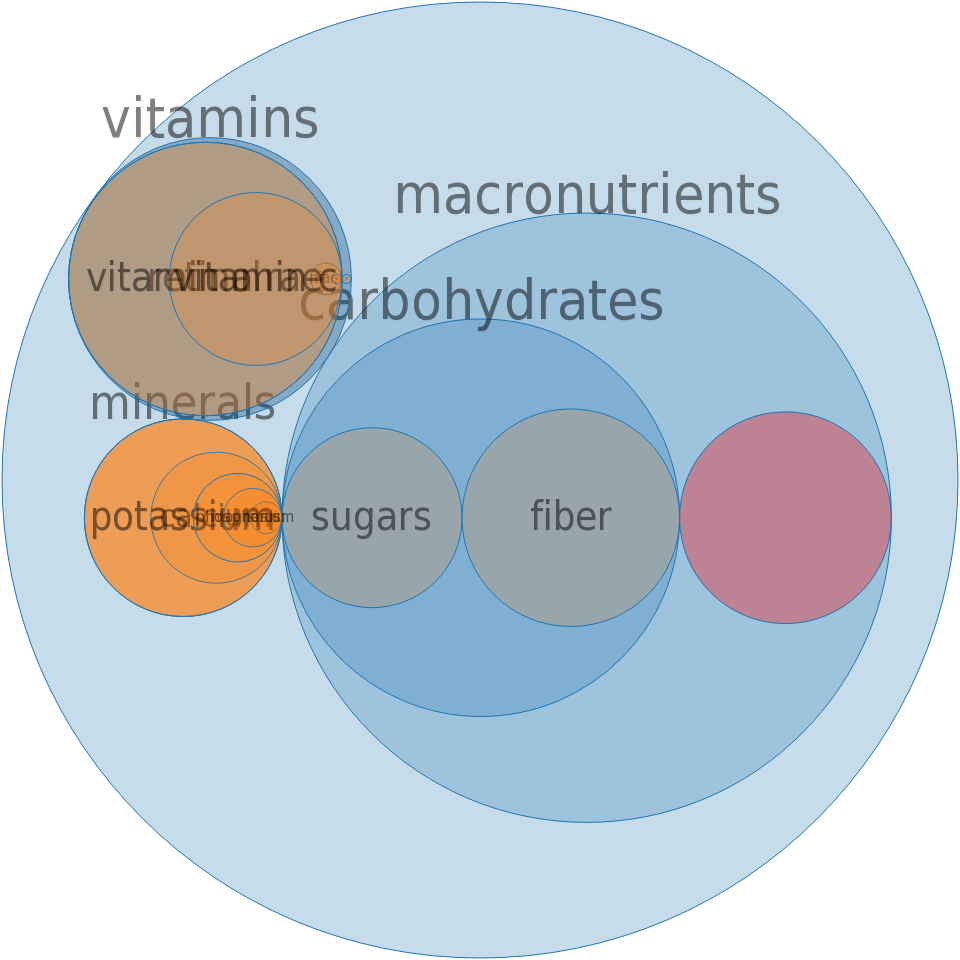 Orange-flavor drink, breakfast type, low calorie, powder -all nutrients by relative proportion - including vitamins and minerals
