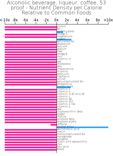 Alcoholic beverage, liqueur, coffee, 53 proof nutrient composition bar chart