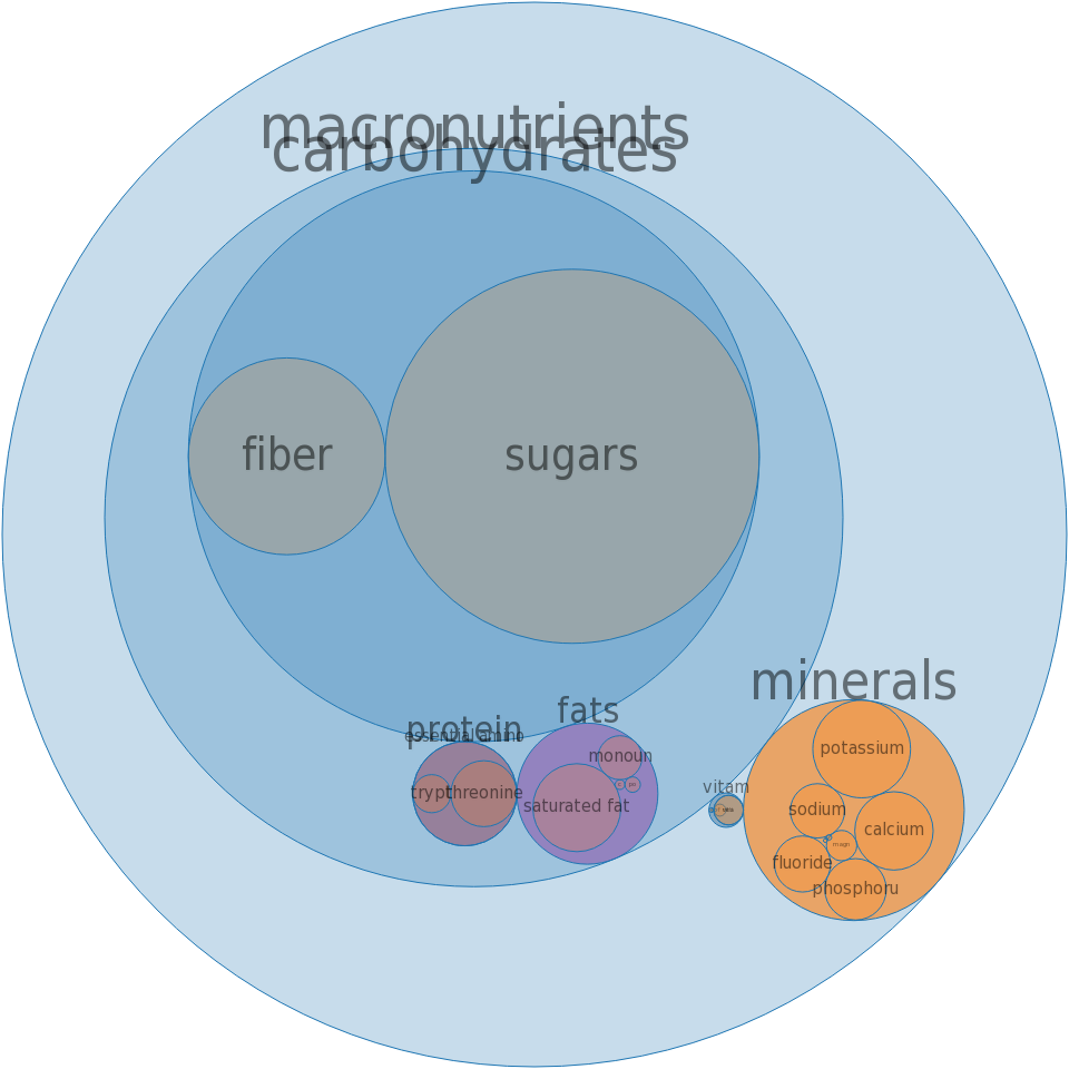 Dairy drink mix, chocolate, reduced calorie, with aspartame, powder, prepared with water and ice -all nutrients by relative proportion - including vitamins and minerals