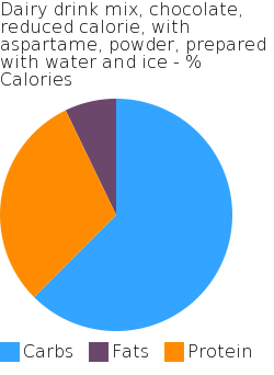 Dairy drink mix, chocolate, reduced calorie, with aspartame, powder, prepared with water and ice macronutrient pie chart
