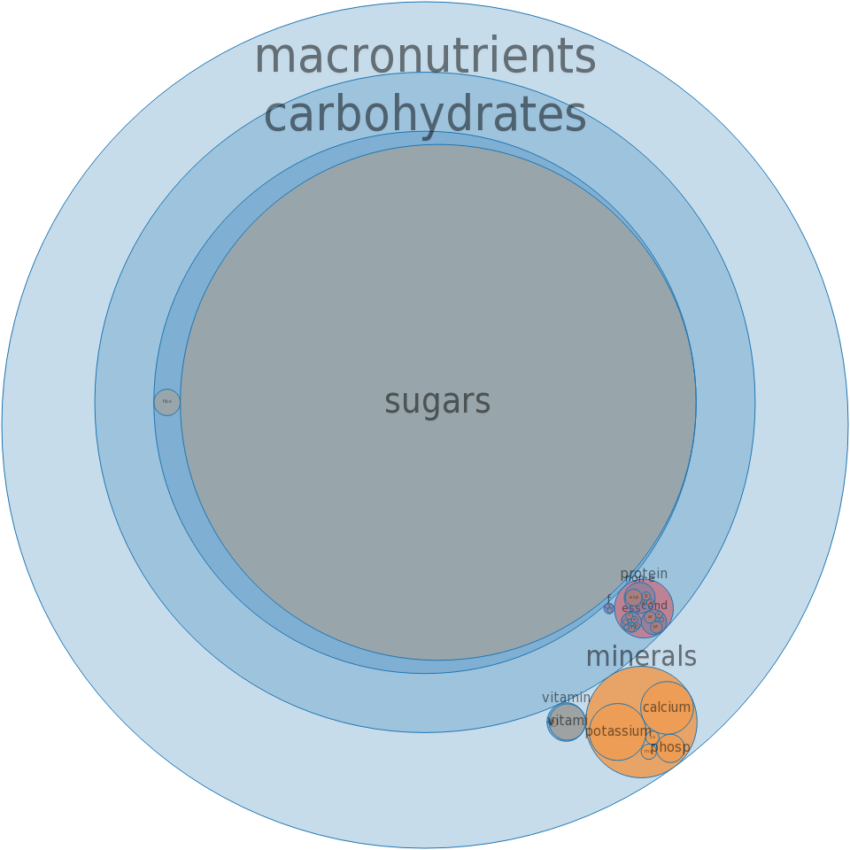 Orange drink, breakfast type, with juice and pulp, frozen concentrate -all nutrients by relative proportion - including vitamins and minerals