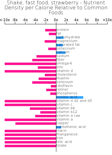 Shake, fast food, strawberry nutrient composition bar chart