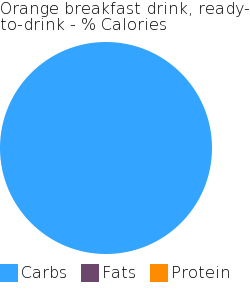 Orange breakfast drink, ready-to-drink macronutrient pie chart