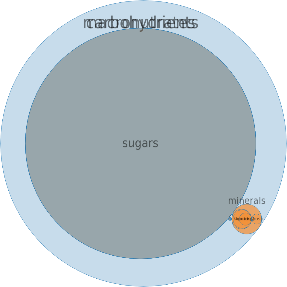 Sports drink, PEPSICO QUAKER GATORADE, GATORADE, fruit-flavored, ready-to-drink -all nutrients by relative proportion - including vitamins and minerals