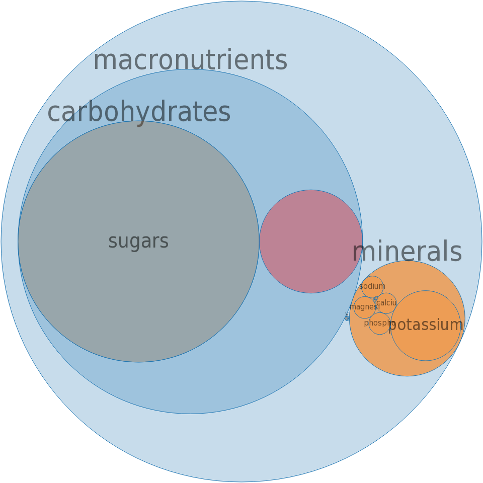 Alcoholic beverage, wine, dessert, dry -all nutrients by relative proportion - including vitamins and minerals