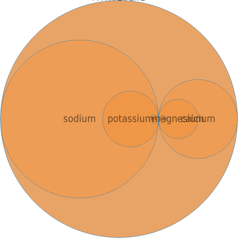 Carbonated beverage, low calorie, other than cola or pepper, with sodium saccharin, without caffeine -all nutrients by relative proportion - including vitamins and minerals
