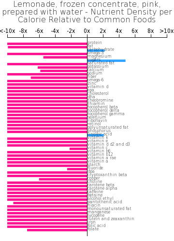 Lemonade, frozen concentrate, pink, prepared with water nutrient composition bar chart